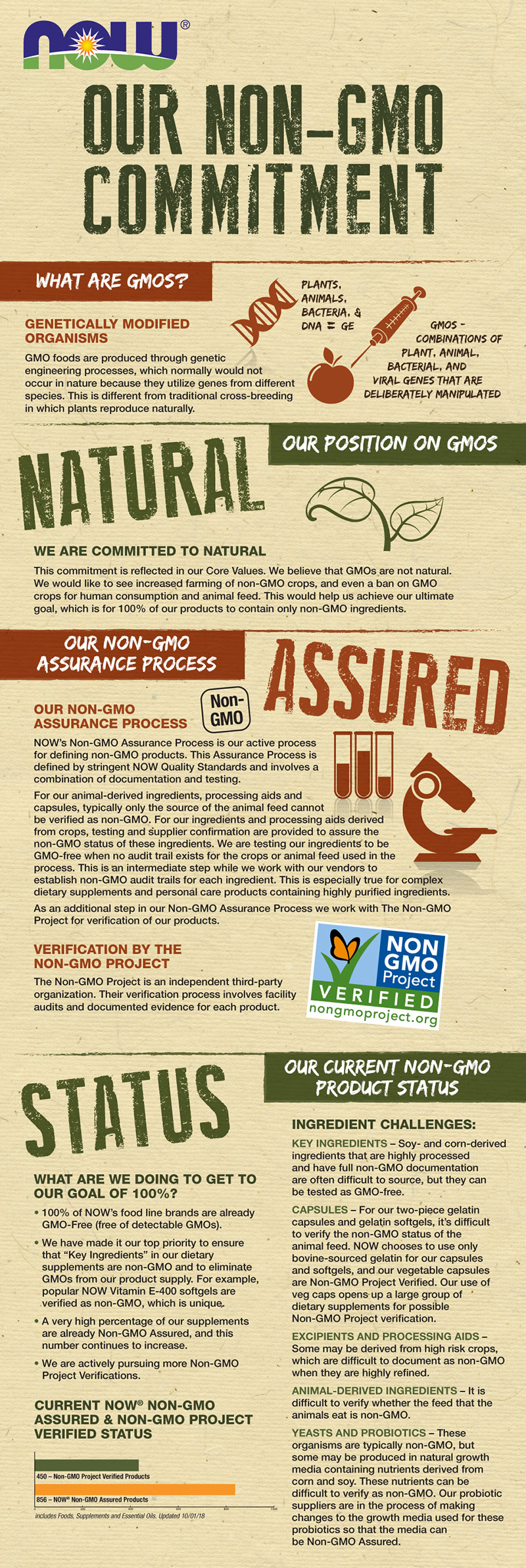 non gmo infographic updated 10/18