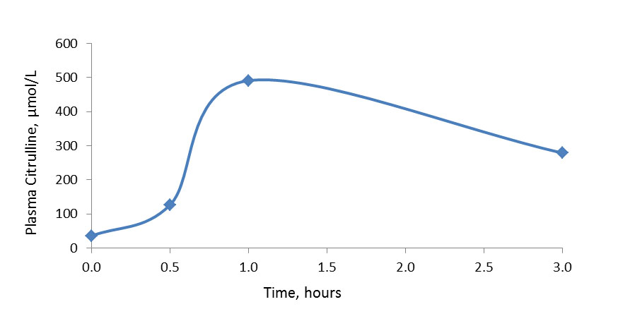 A line graph with an x-axis labelled time (hours), with a range of 0.0-3.0, and a y-axis labelled Plasma Citrulline measured in µmol/L, with a range of 0-600. The line starts by trending upwards and ends by sloping downward slightly.