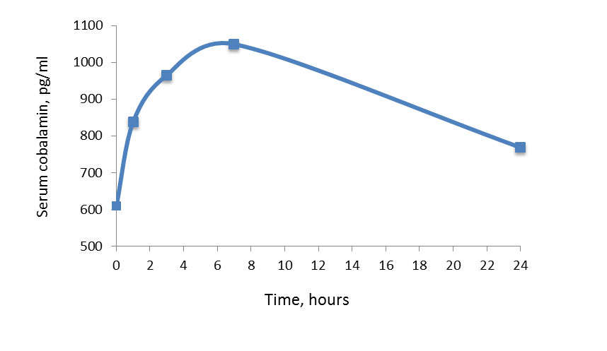 A line graph with an x-axis of time (hours), with a range of 0-24, and a y-axis of Serum cobalamin measured in pg/ml with a range of 500-1100. The first four data points trend sharply upwards, with the last data point sloping downwards.