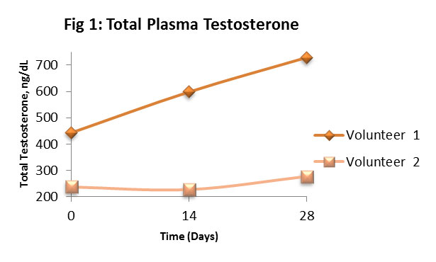 A graph with two lines representing volunteers titled Total Plasma Testosterone. X-axis, range of 0-14, is time (days). Y-axis, range of 200-700, is ng/dL of Total Testosterone. Line 1 trends upwards and line 2 first dips then trends upwards.