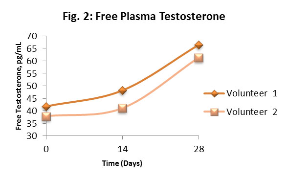 A line graph with two lines titled Free Plasma Testosterone. X-axis is time (days) with a range of 0-28. Y-axis is a measurement in pg/mL of Free Testosterone, with a range of 30-70. Both lines, representing different volunteers, trend upwards.
