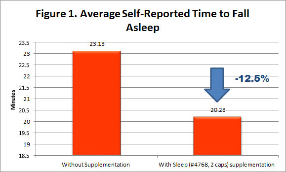 A bar graph titled Average Self-Reported Time to Fall Asleep. Those without supplementation reported 23.13 minutes on average, while those who took 2 caps reported 20.23 minutes on average, a decrease of 12.5%.
