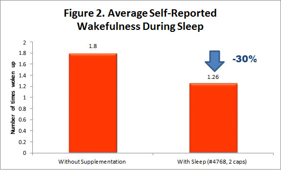 A bar graph titled Average Self-Reported Wakefulness During Sleep. Those without supplementation reported waking up 1.8 times on average, while those who took 2 caps reported waking up 1.26 times on average, a decrease of 30%.