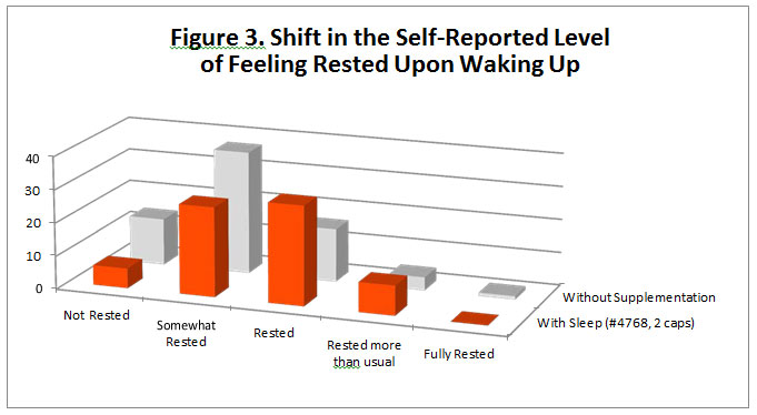 A bar graph titled Shift in the Self-Reported Level of Feeling Rested Upon Waking Up. Those who took 2 caps reported higher numbers of feeling rested to fully rested and lower numbers of feeling not rested to somewhat rested than those who didn't.