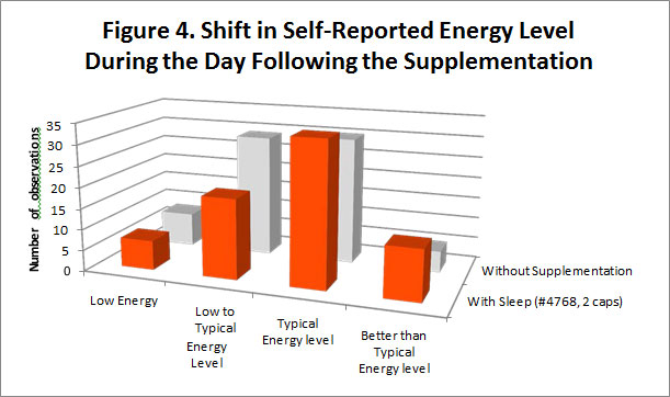 """A bar graph titled Shift in Self-Reported Energy Level During the Day. Those who took 2 caps reported higher numbers of """"better than typical"""" and lower levels of """"low to typical"""" energy levels than those without supplementation."""