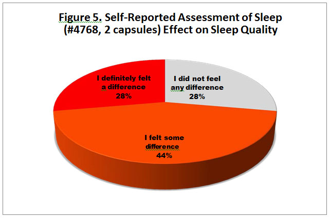 """A pie chart of Self-Reported Assessment of Sleep. 44% of the chart reported feeling """"some difference."""" with 28% reporting they """"definitely felt a difference"""" and 28% reporting they did not feel """"any difference."""""""
