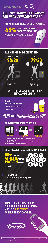 beta-alanine infographic