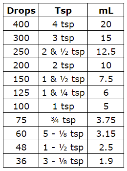 Drops to Teaspoons and milliliters conversion image