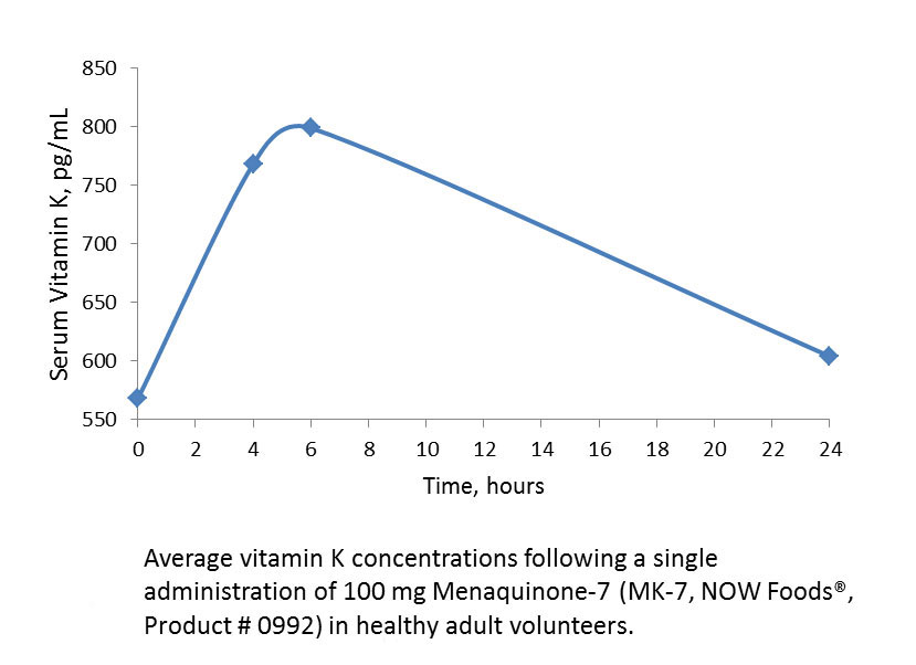 A graph of average vitamin K concentrations following a dose of 100mg MK-7. X-axis is time (hours) with a range of 0-24 & y-axis is a measurement of Serum Vitamin K in pg/ml with a range of 550-850. Data points trend upwards, finishing trending down