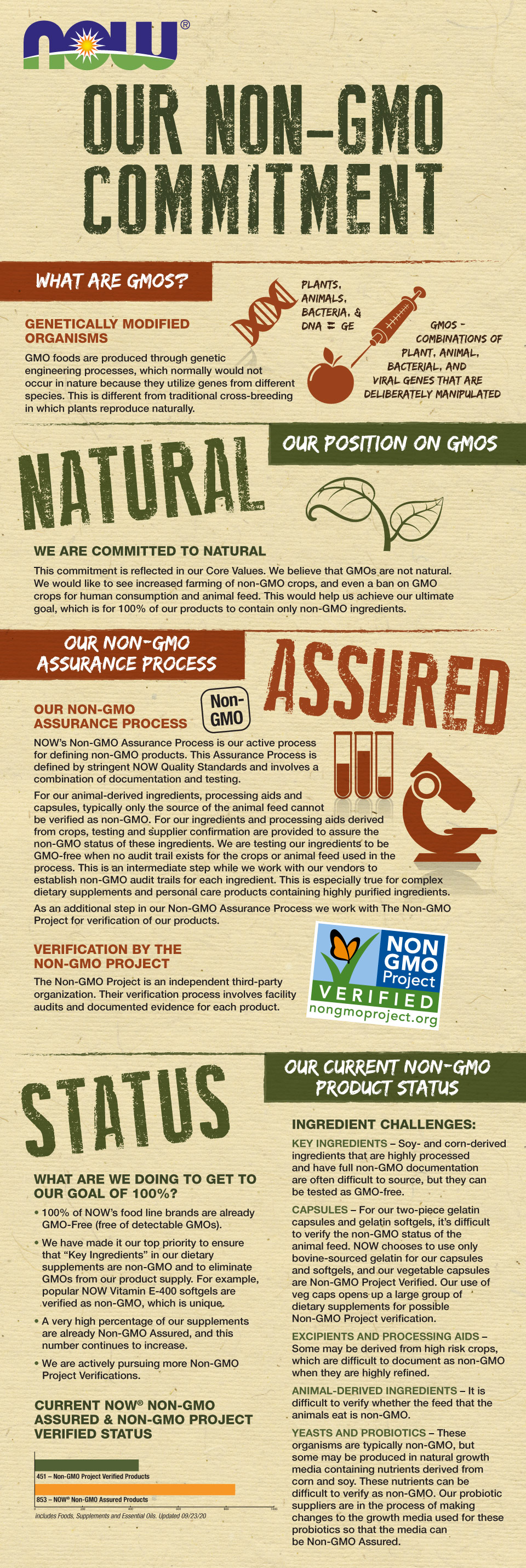 our non-gmo commitment infographic